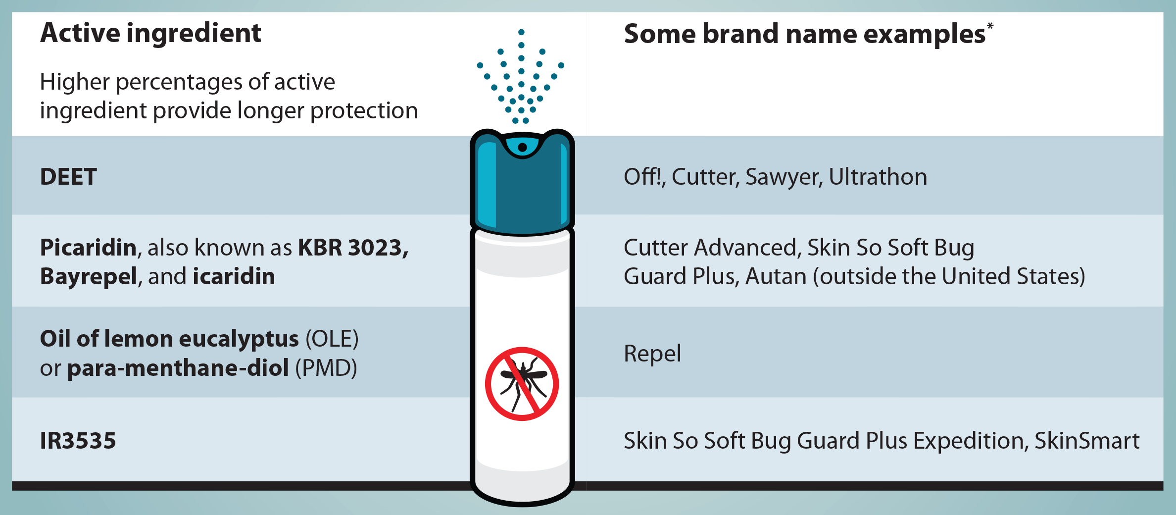 insect-repellent-brand-examples